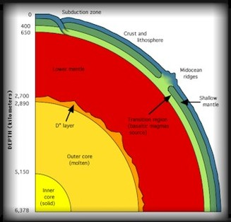 Layers of the earth plate tectonics draw a scaled diagram of the earths layers check rubric page for 100 accuracy be prepared to present and answer questions ccuart Images